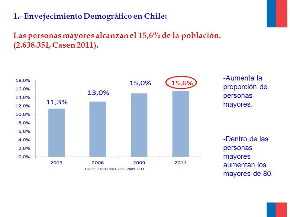 1.- Envejecimiento Demográfico en Chile:
