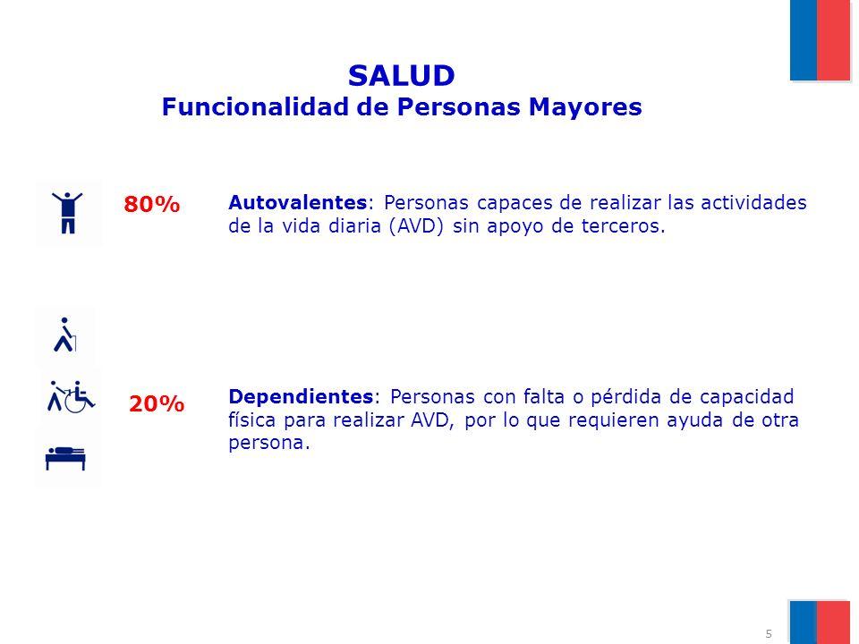 SALUD Funcionalidad de Personas Mayores