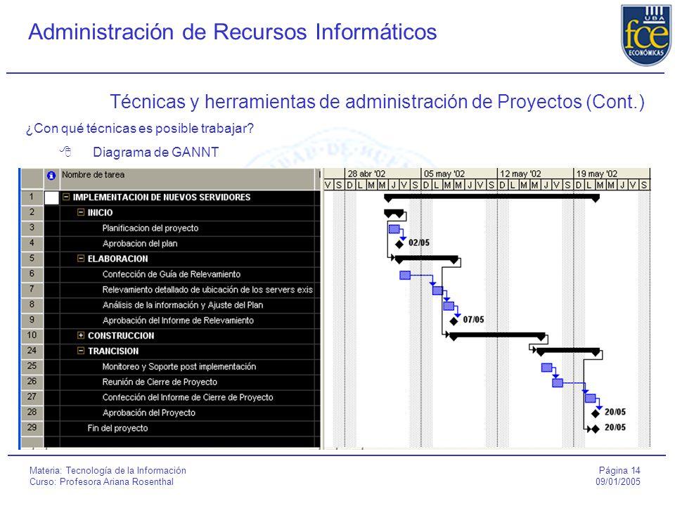 Técnicas y herramientas de administración de Proyectos (Cont.)