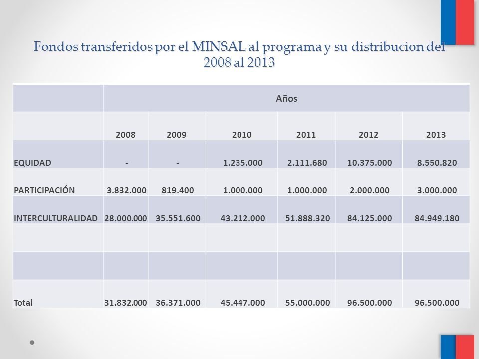Fondos transferidos por el MINSAL al programa y su distribucion del 2008 al 2013