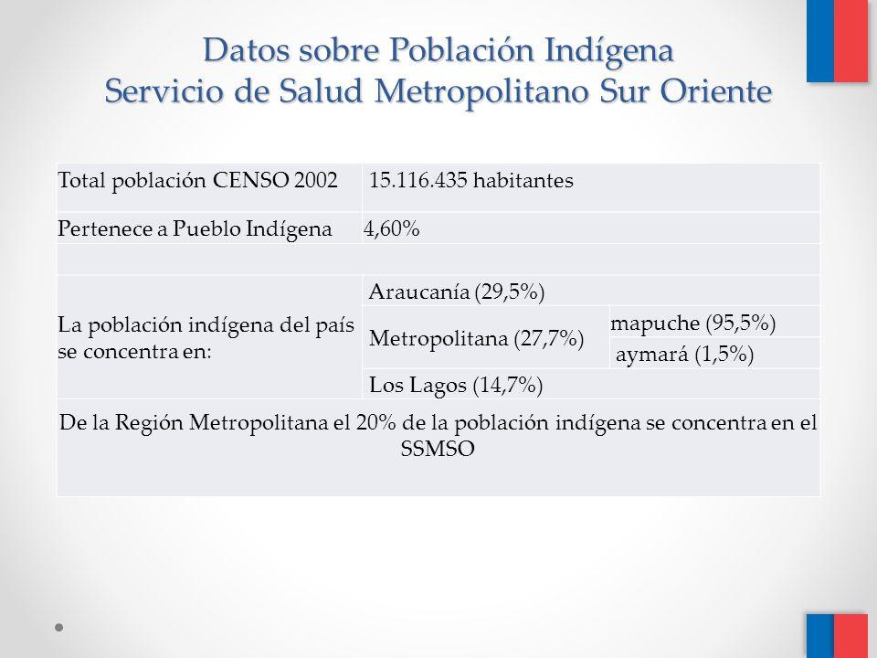 Datos sobre Población Indígena Servicio de Salud Metropolitano Sur Oriente