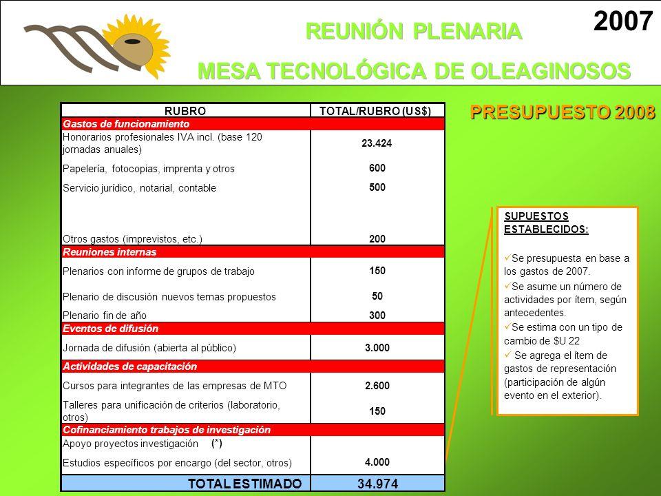 2007 PRESUPUESTO 2008 TOTAL ESTIMADO 34.974 RUBRO TOTAL/RUBRO (US$)