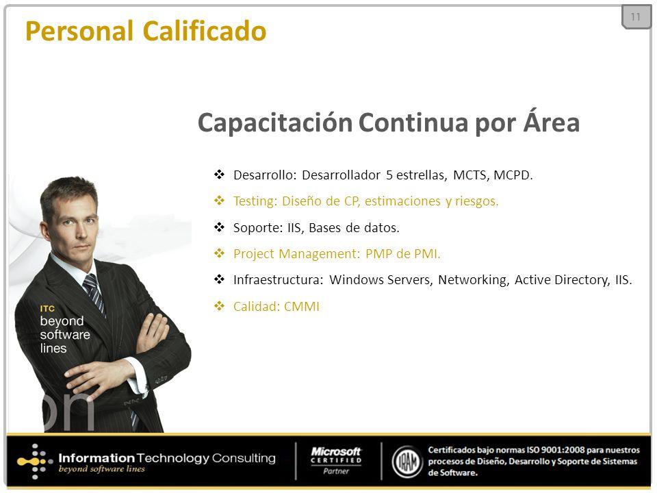 Personal Calificado Capacitación Continua por Área