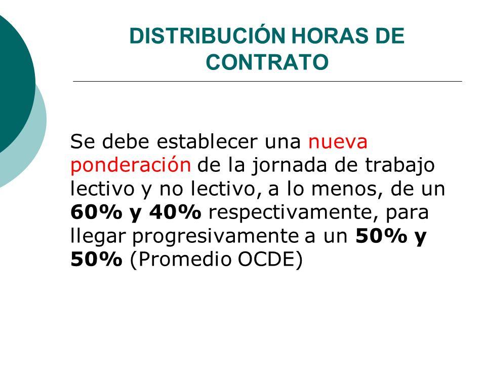 DISTRIBUCIÓN HORAS DE CONTRATO