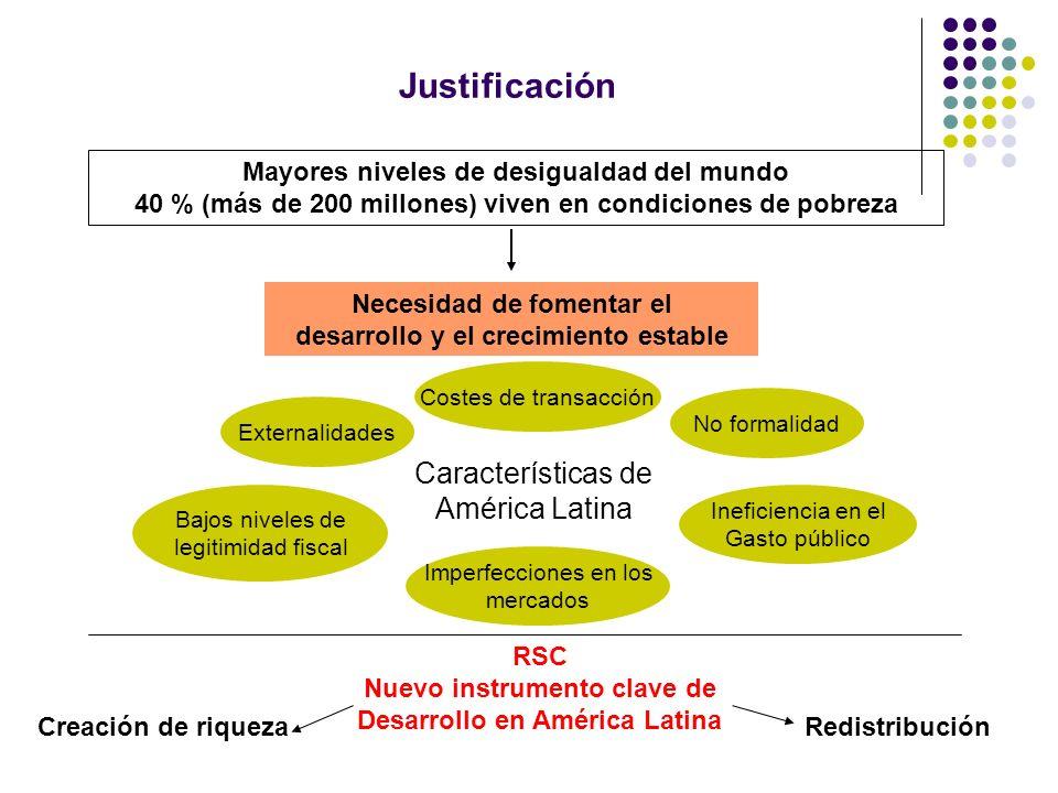 Justificación Características de América Latina