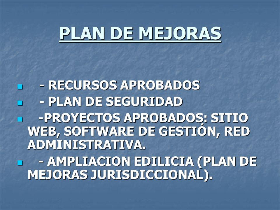PLAN DE MEJORAS - RECURSOS APROBADOS - PLAN DE SEGURIDAD