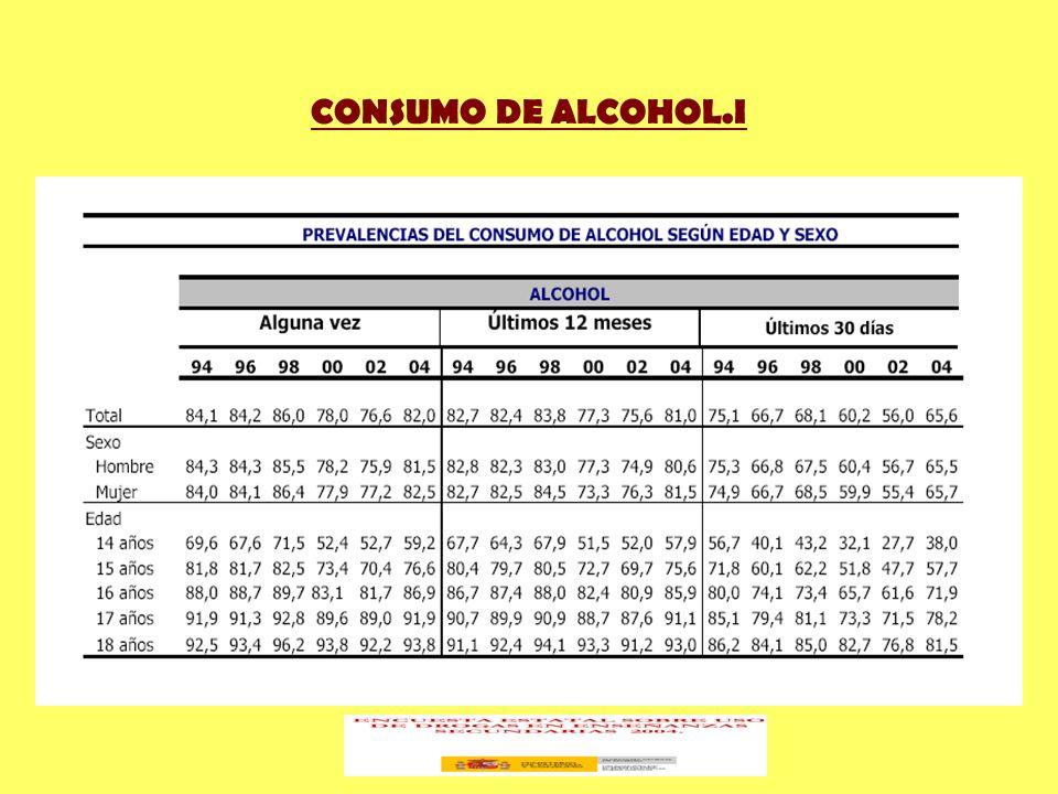 CONSUMO DE ALCOHOL.I