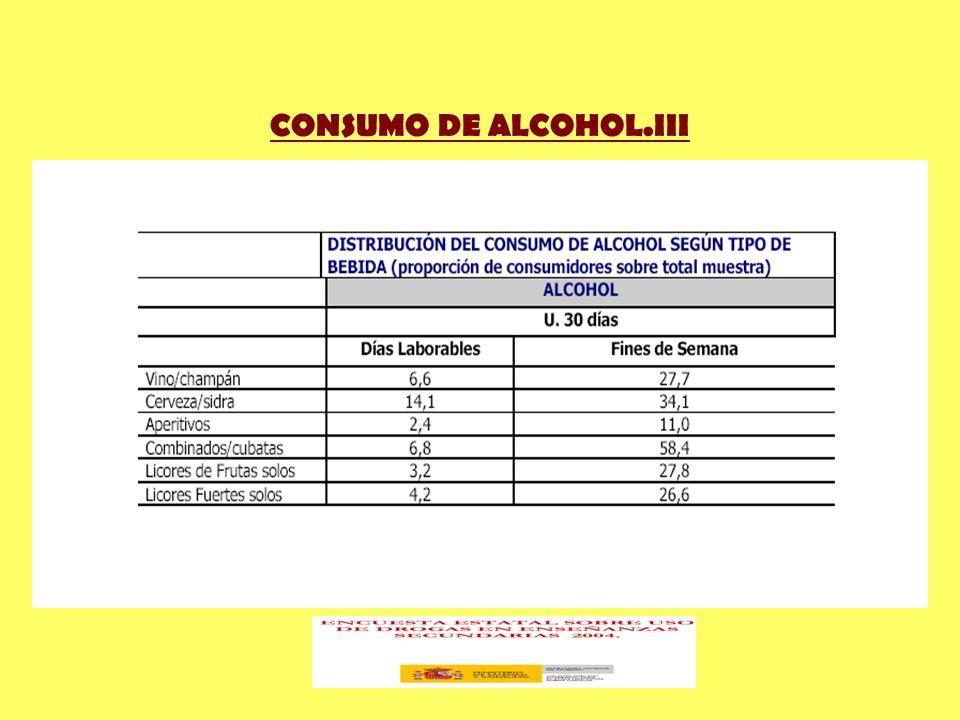 CONSUMO DE ALCOHOL.III