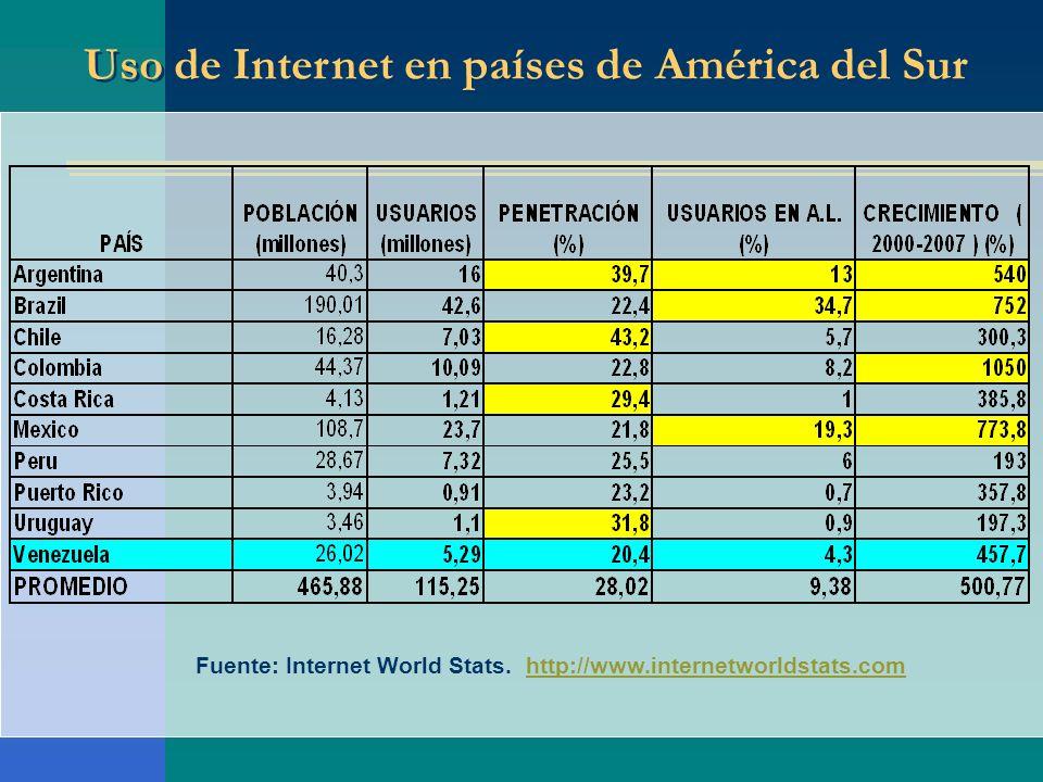 Uso de Internet en países de América del Sur