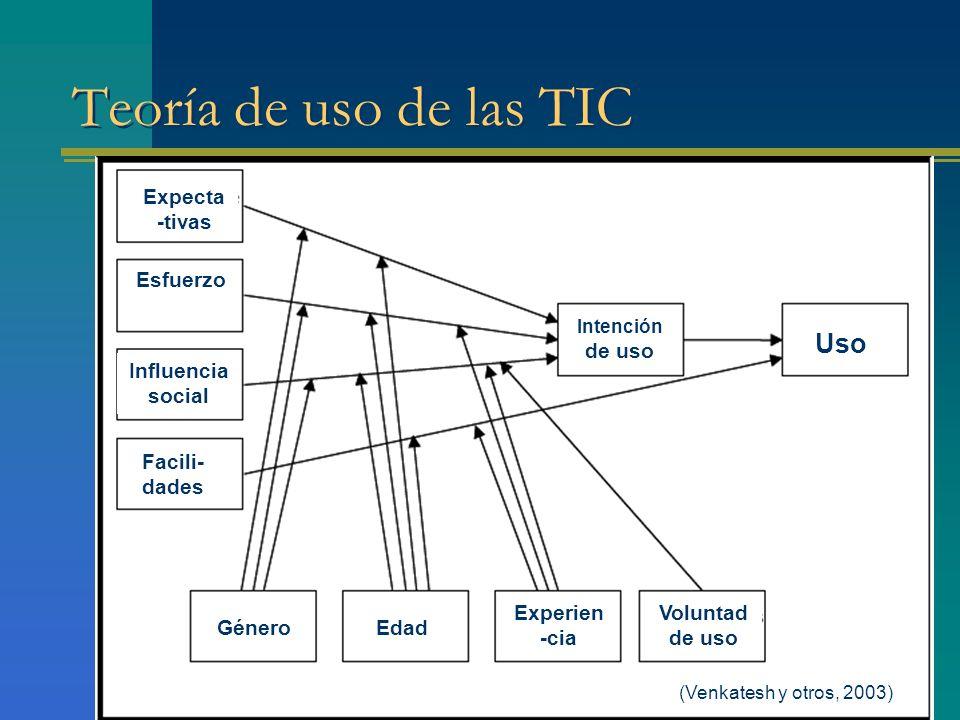 Teoría de uso de las TIC Uso de uso Voluntad de uso Experien-cia Edad