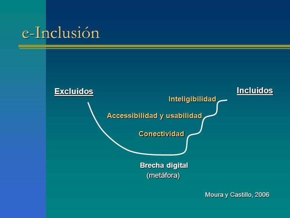 e-Inclusión Incluidos Excluidos Inteligibilidad