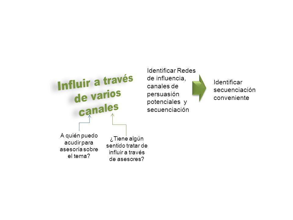 Influir a través de varios canales