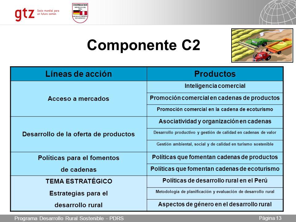 Componente C2 Líneas de acción Productos Acceso a mercados