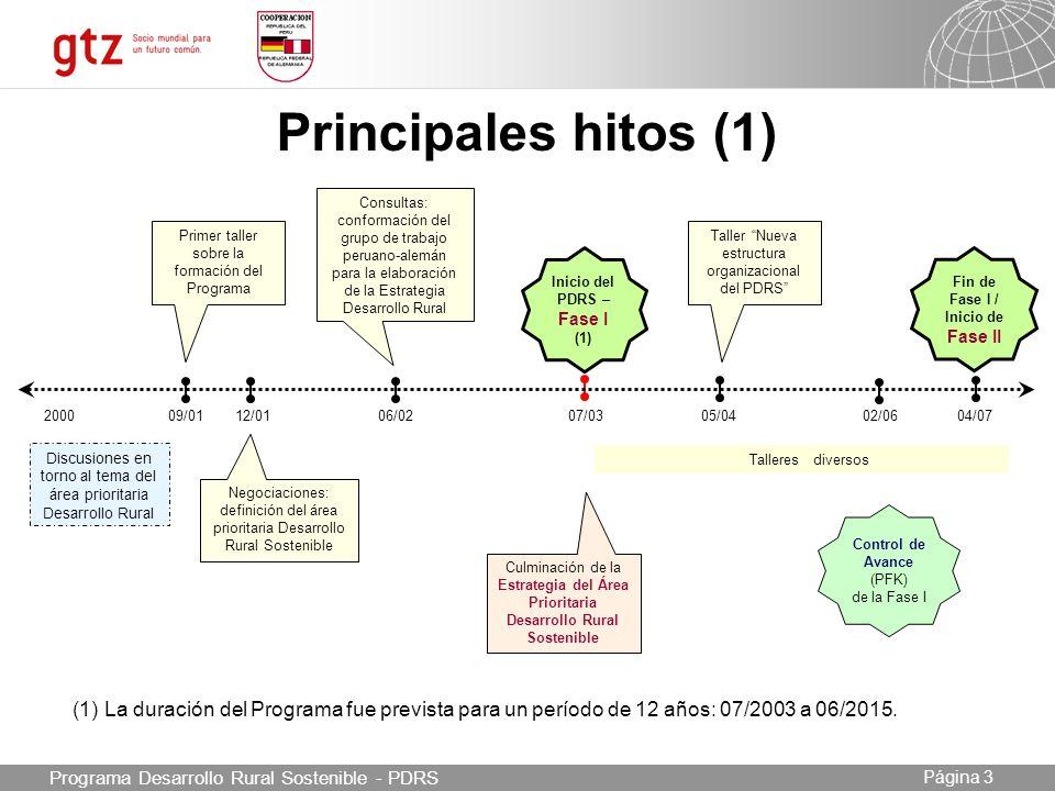 Inicio del PDRS – Fase I (1) Fin de Fase I / Inicio de Fase II