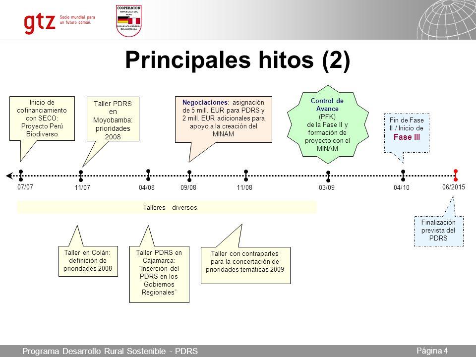 Principales hitos (2) Programa Desarrollo Rural Sostenible - PDRS