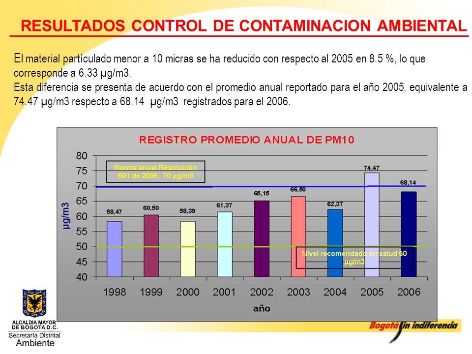 RESULTADOS CONTROL DE CONTAMINACION AMBIENTAL
