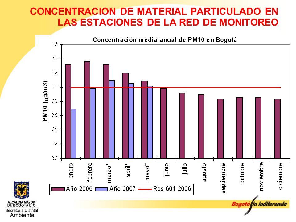 CONCENTRACION DE MATERIAL PARTICULADO EN LAS ESTACIONES DE LA RED DE MONITOREO