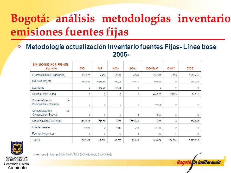 Metodología actualización Inventario fuentes Fijas- Línea base 2006-