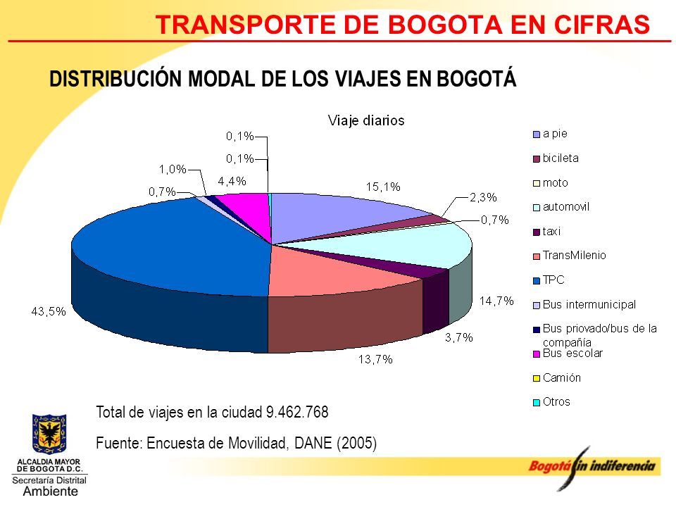 TRANSPORTE DE BOGOTA EN CIFRAS