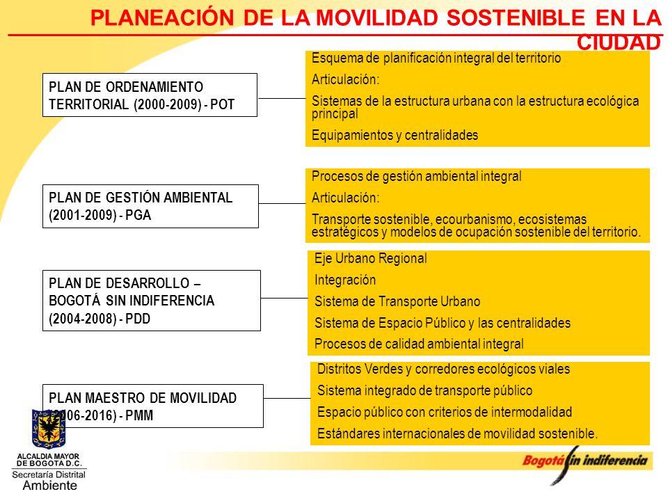PLANEACIÓN DE LA MOVILIDAD SOSTENIBLE EN LA CIUDAD
