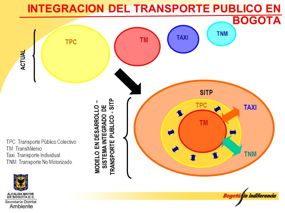 INTEGRACION DEL TRANSPORTE PUBLICO EN BOGOTA
