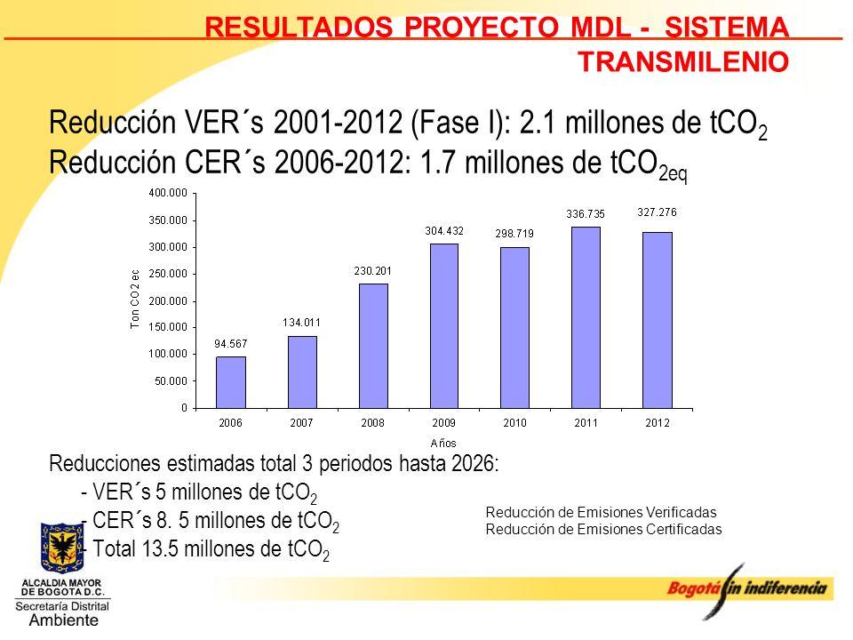 Reducción VER´s 2001-2012 (Fase I): 2.1 millones de tCO2