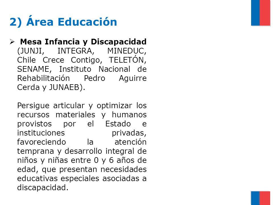 2) Área Educación