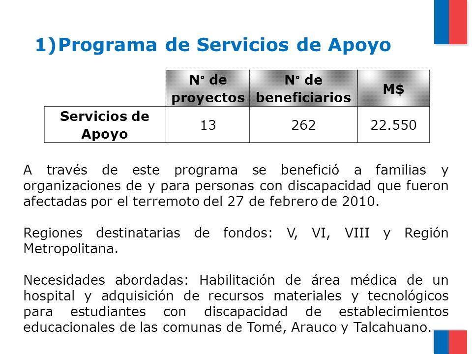 Programa de Servicios de Apoyo