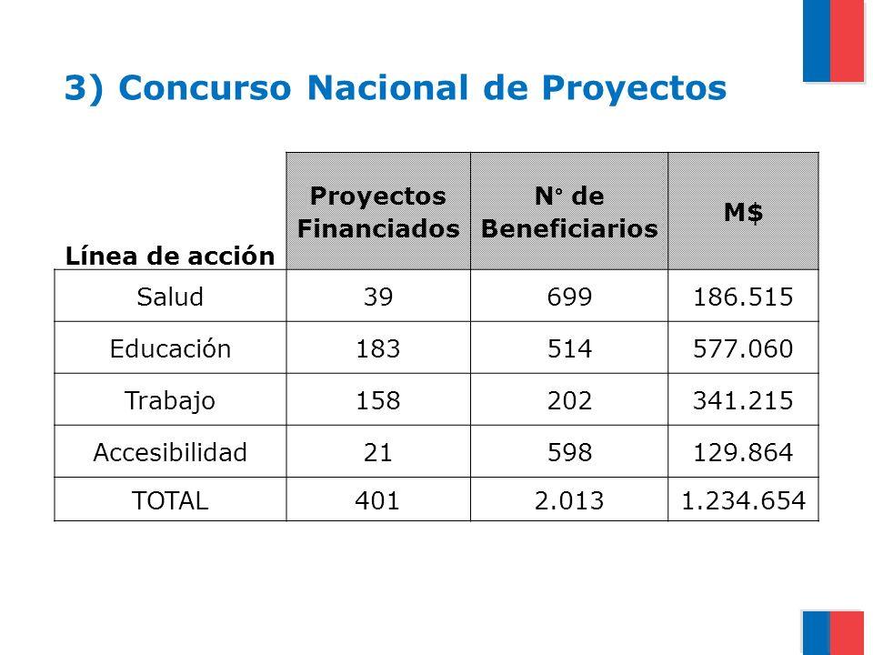 Proyectos Financiados