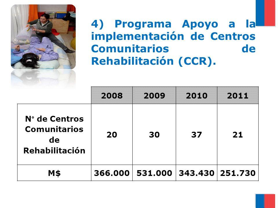 N° de Centros Comunitarios de Rehabilitación