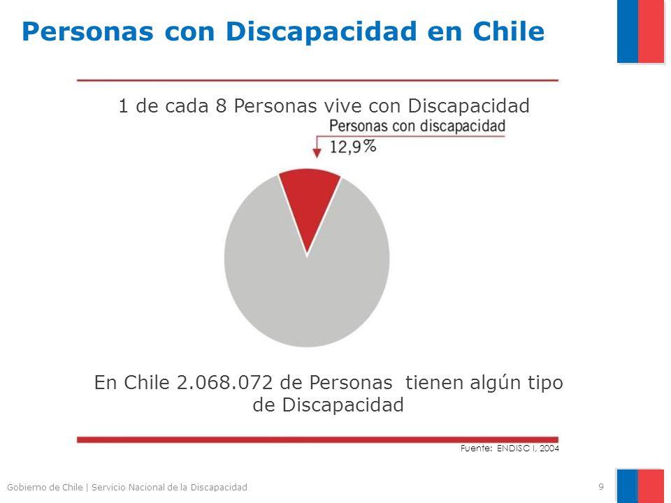 Personas con Discapacidad en Chile