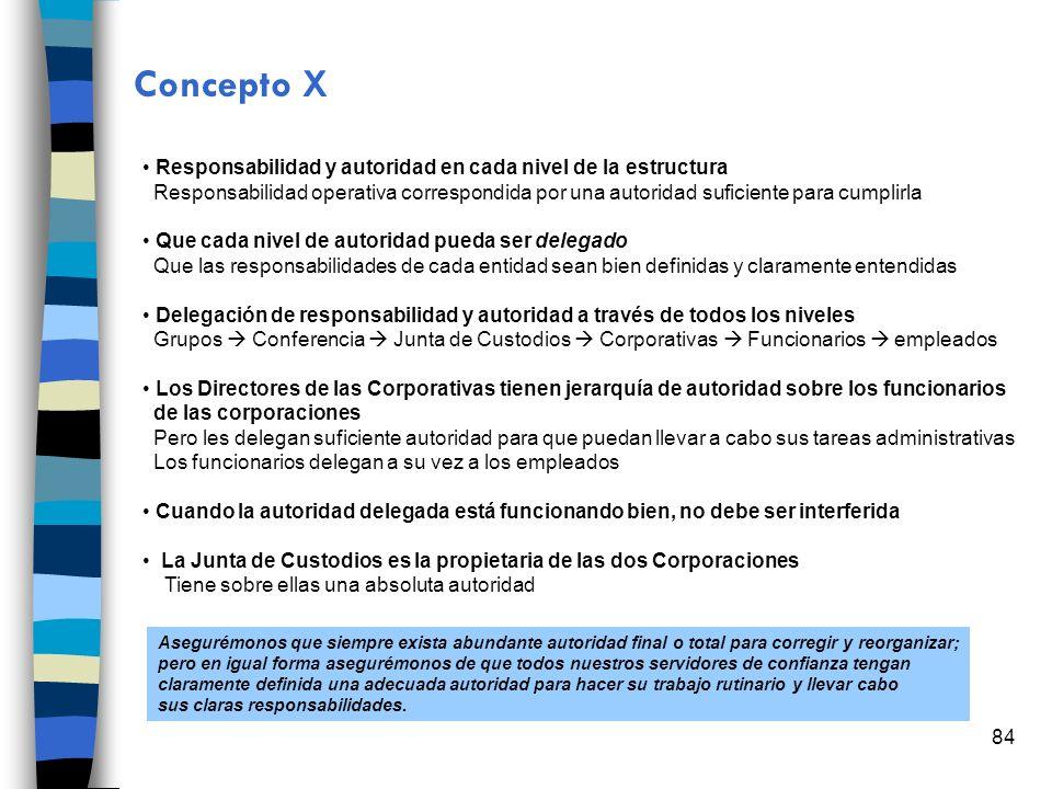 Concepto X Responsabilidad y autoridad en cada nivel de la estructura