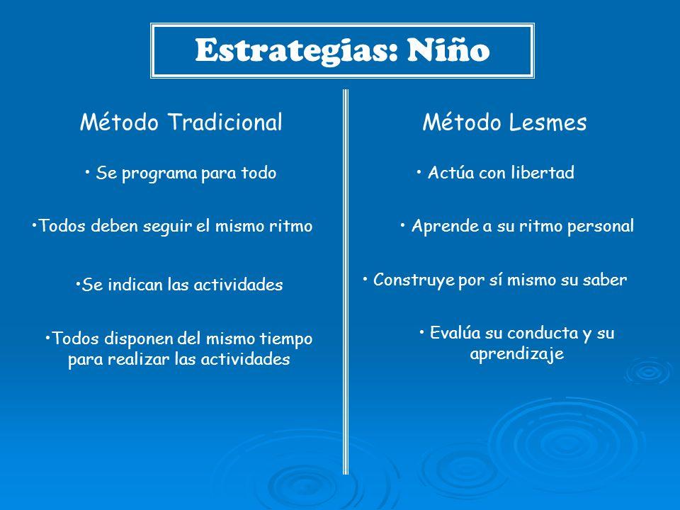 Estrategias: Niño Método Tradicional Método Lesmes