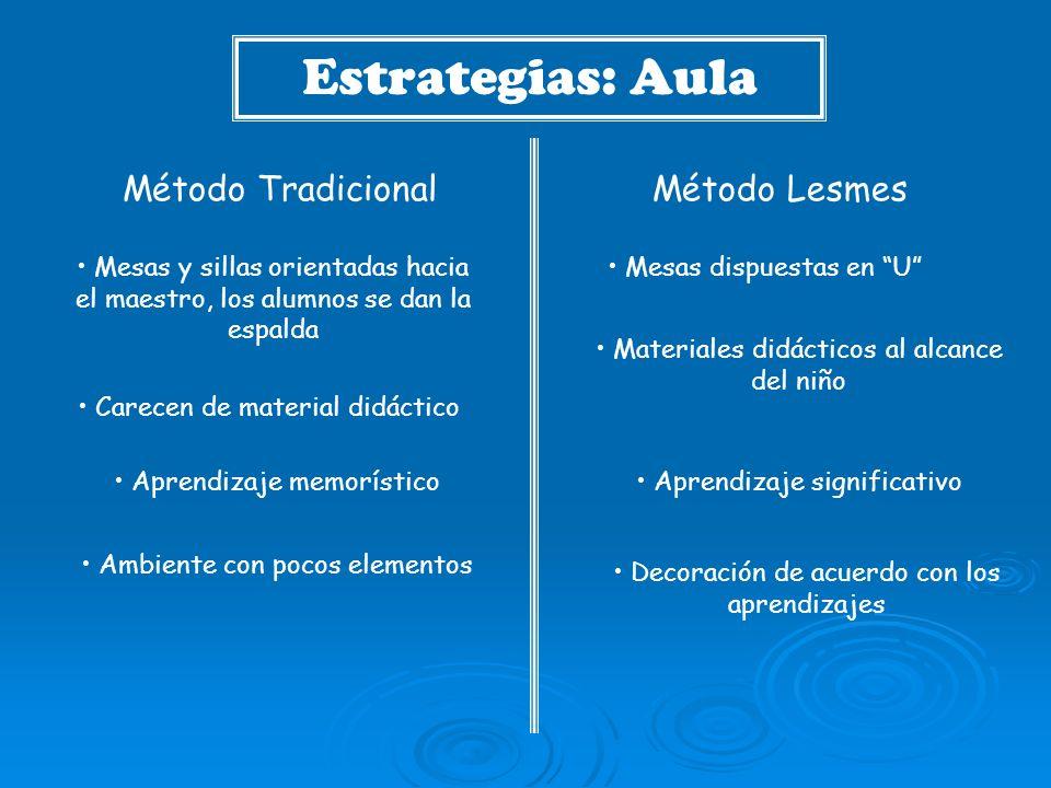 Estrategias: Aula Método Tradicional Método Lesmes