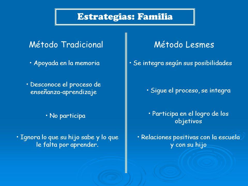 Estrategias: Familia Método Tradicional Método Lesmes