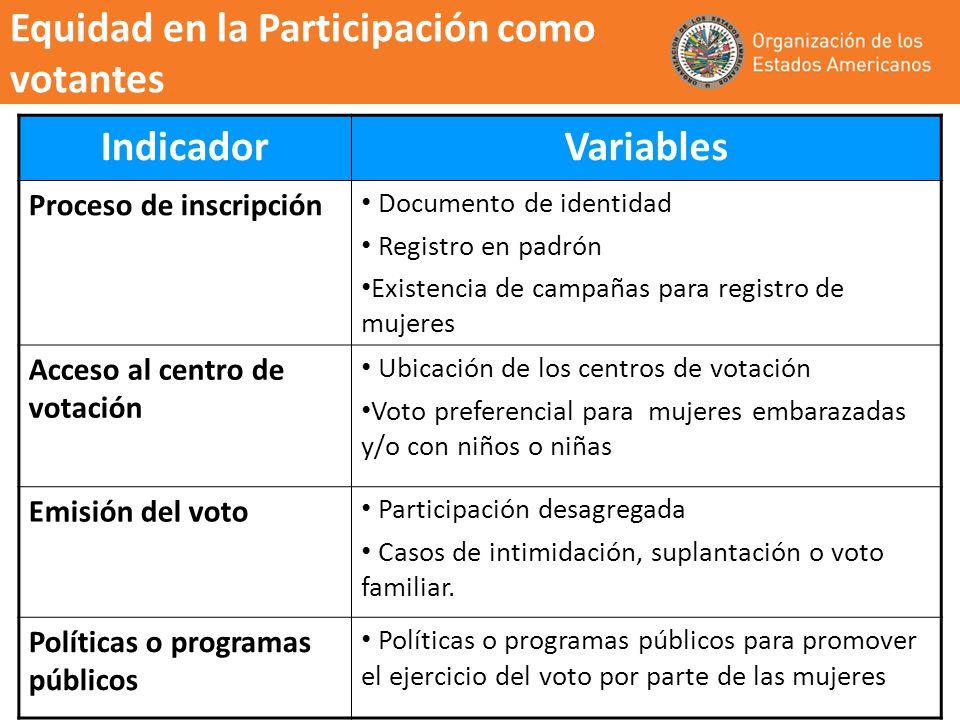 Equidad en la Participación como votantes Indicador Variables