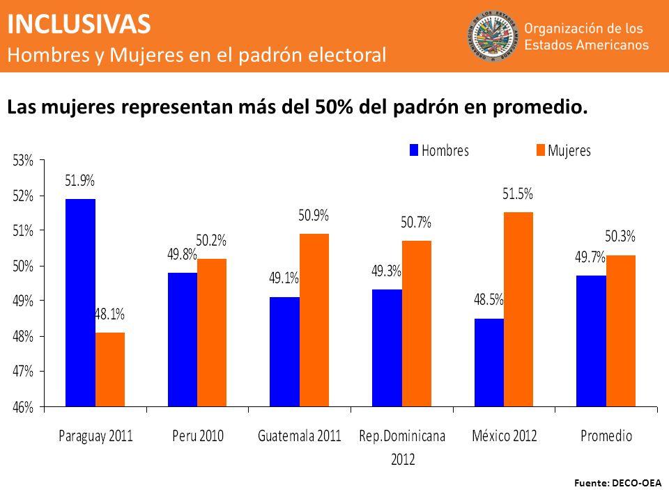 INCLUSIVAS Hombres y Mujeres en el padrón electoral