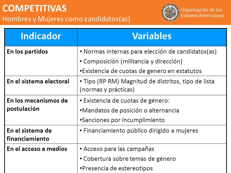 COMPETITIVAS Hombres y Mujeres como candidatos(as) Indicador Variables