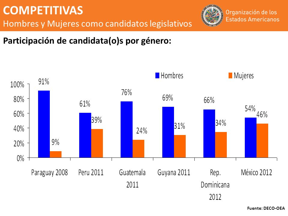 COMPETITIVAS Hombres y Mujeres como candidatos legislativos
