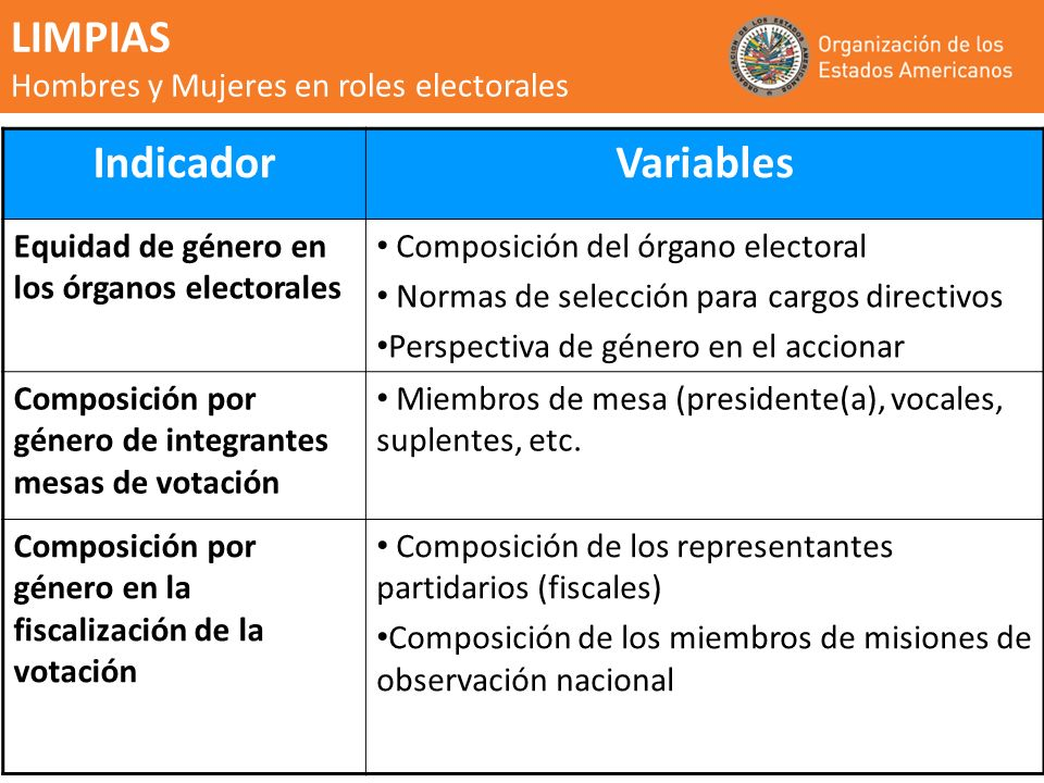 LIMPIAS Hombres y Mujeres en roles electorales Indicador Variables