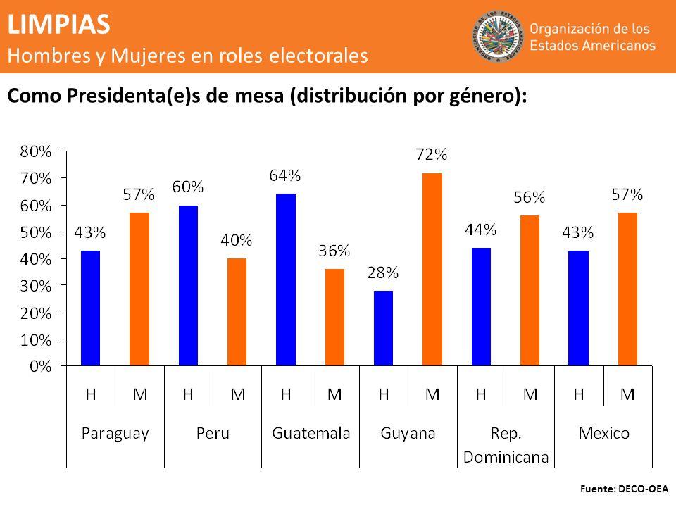 LIMPIAS Hombres y Mujeres en roles electorales