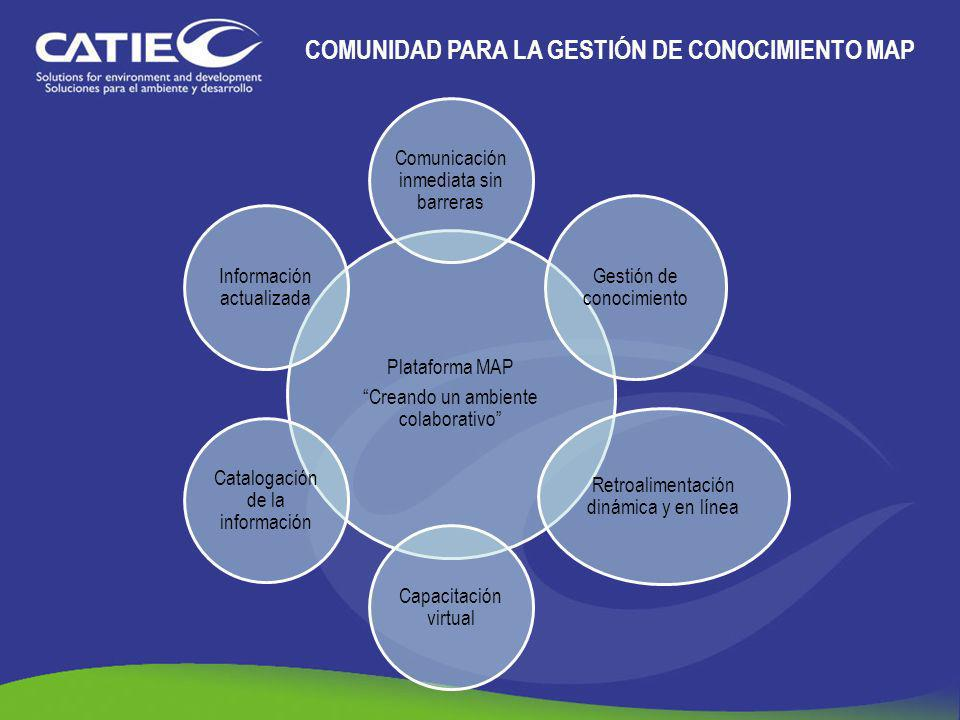 COMUNIDAD PARA LA GESTIÓN DE CONOCIMIENTO MAP