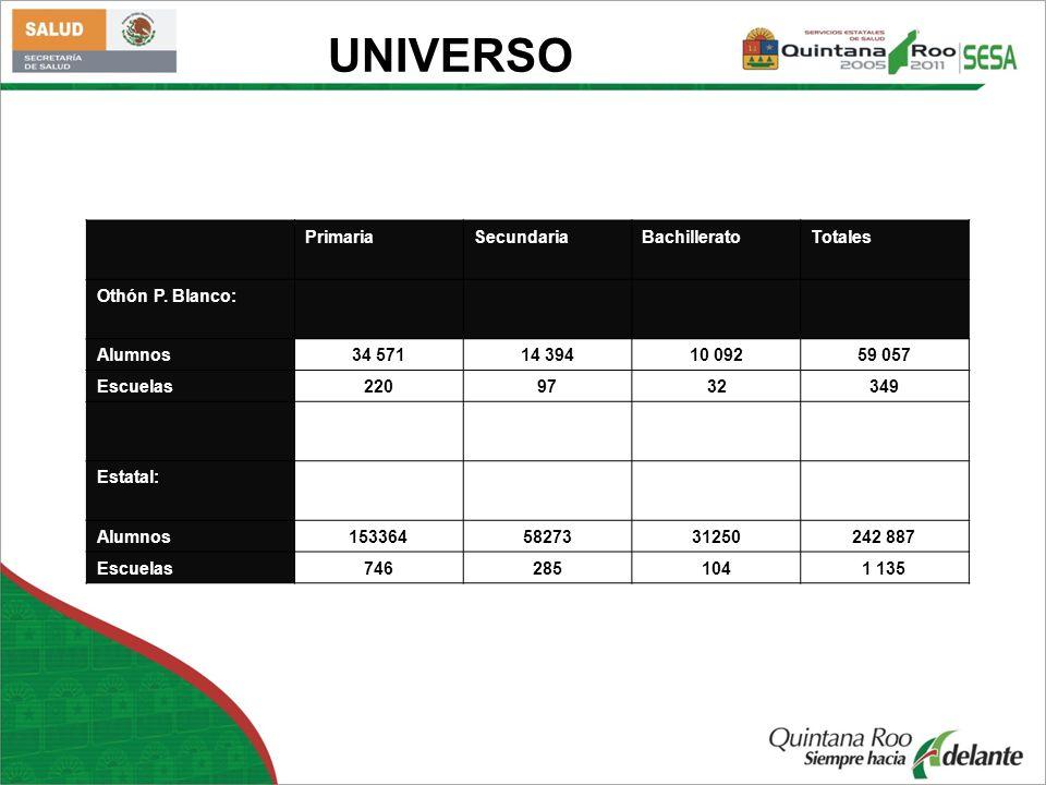 UNIVERSO Primaria Secundaria Bachillerato Totales Othón P. Blanco: