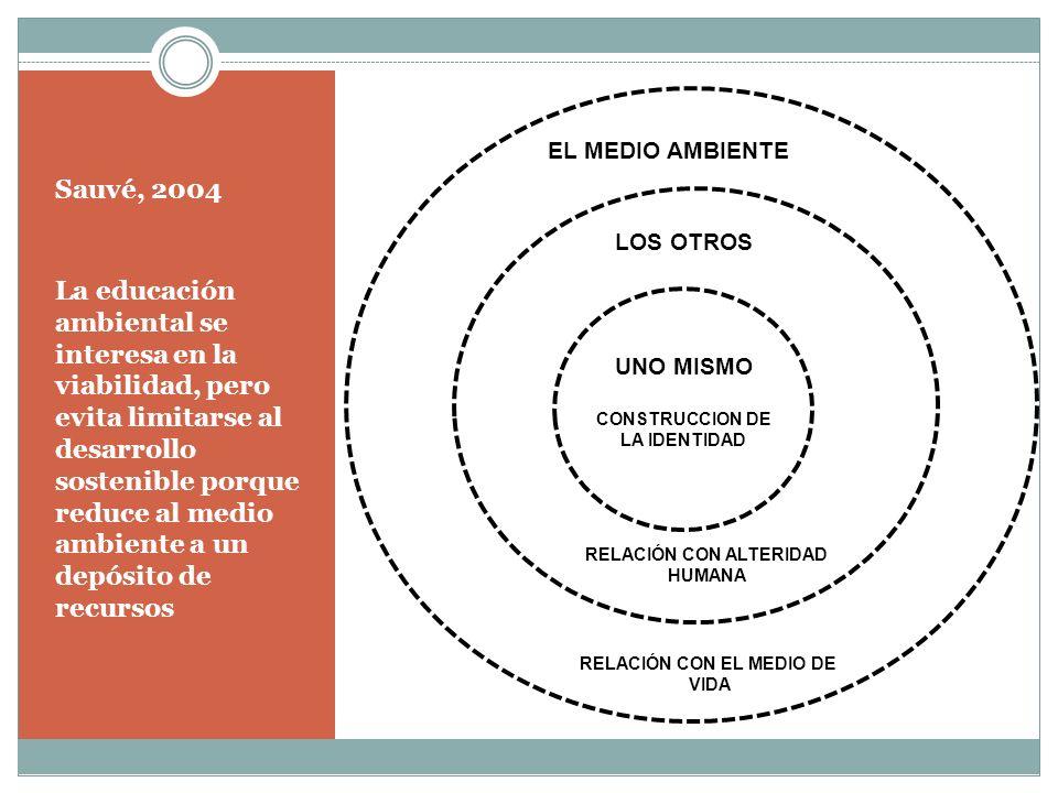 RELACIÓN CON ALTERIDAD RELACIÓN CON EL MEDIO DE