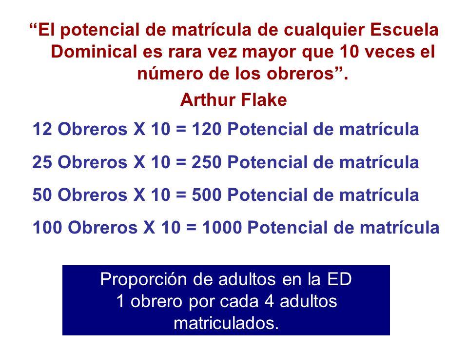 El potencial de matrícula de cualquier Escuela Dominical es rara vez mayor que 10 veces el número de los obreros .