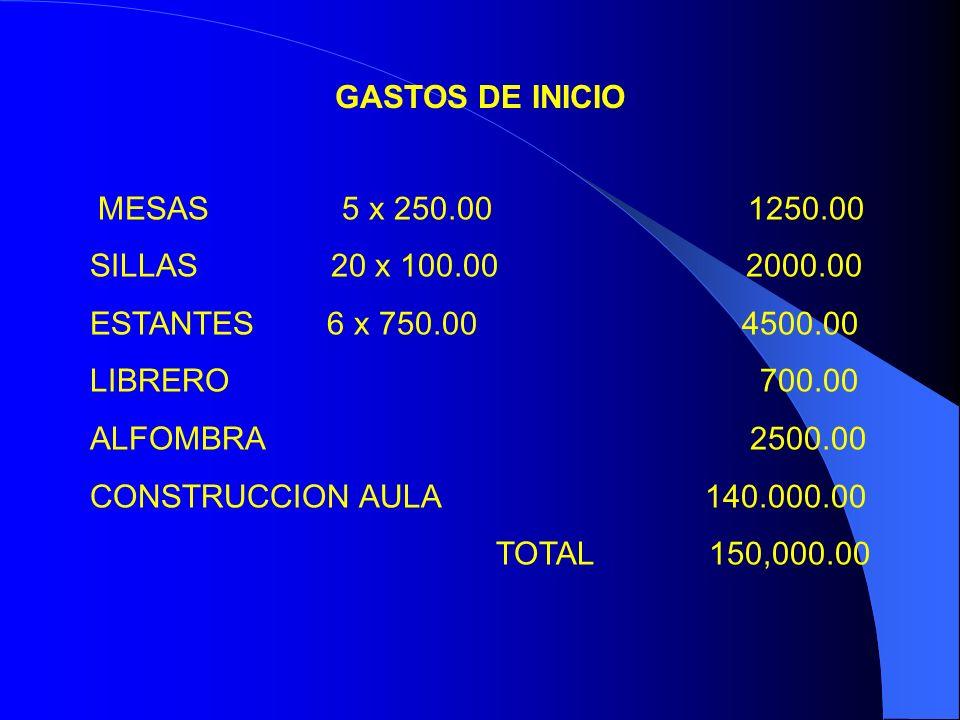 GASTOS DE INICIO MESAS 5 x 250.00 1250.00.