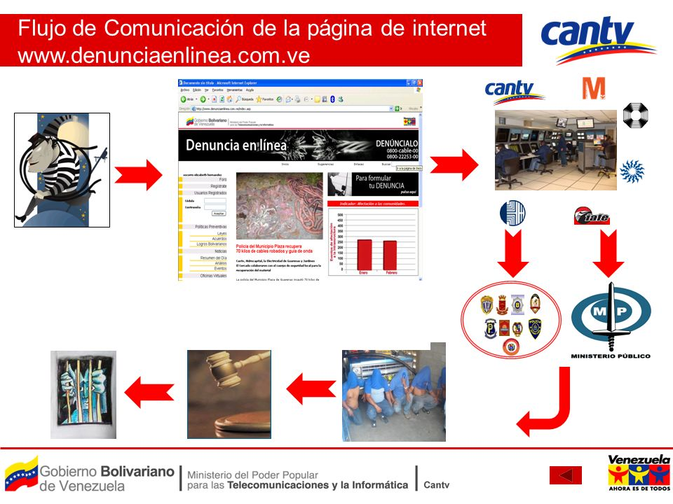 Flujo de Comunicación de la página de internet www. denunciaenlinea