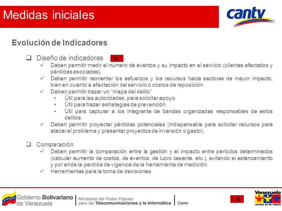 Medidas iniciales Evolución de Indicadores Diseño de indicadores
