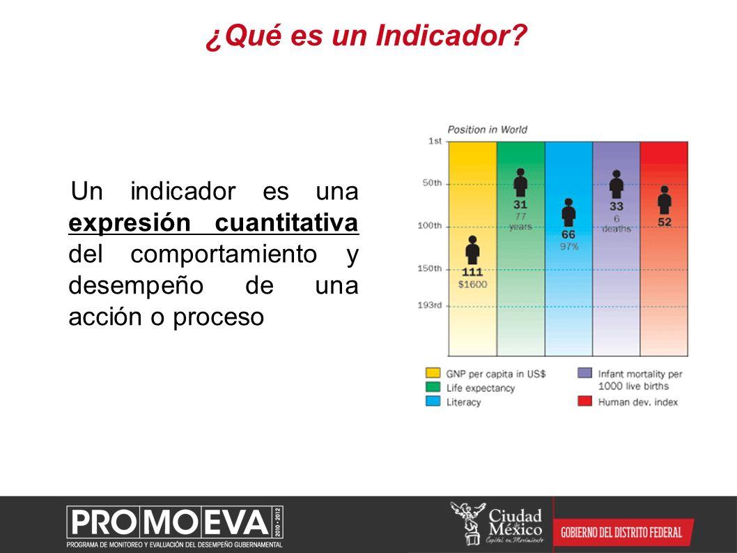 ¿Qué es un Indicador Un indicador es una expresión cuantitativa del comportamiento y desempeño de una acción o proceso.