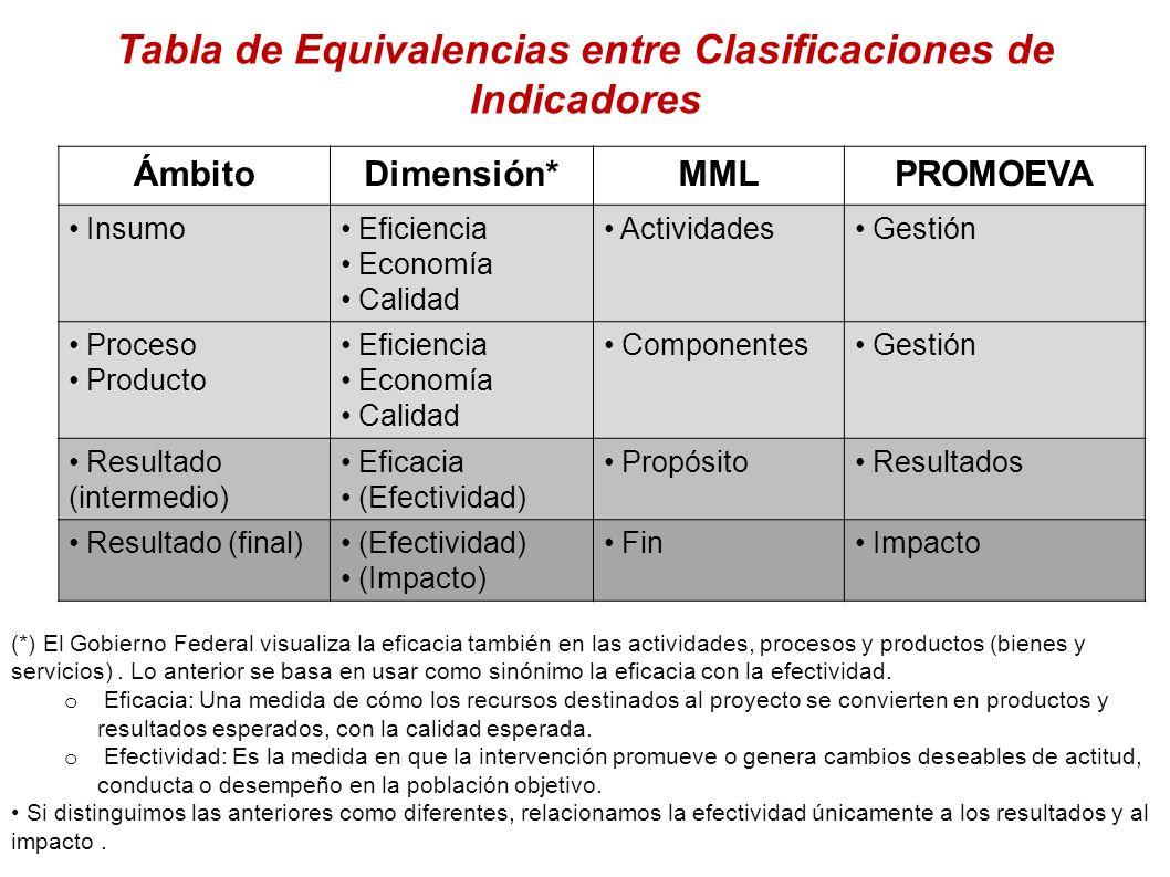 Tabla de Equivalencias entre Clasificaciones de Indicadores